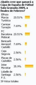 Encuesta sobre la Copa de España de Granada 2009